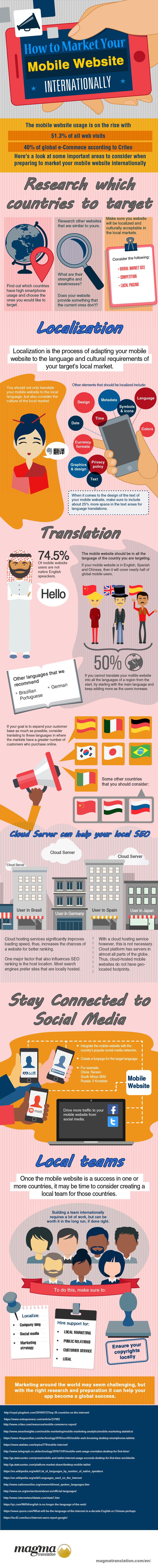 App Marketing Infographic