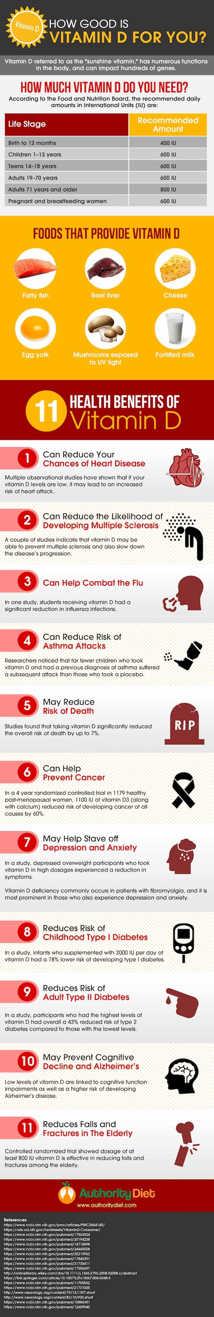 Vitamin D benefits infographic