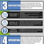 data center lifecycle infographic