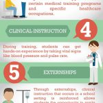 medical training programs infographic