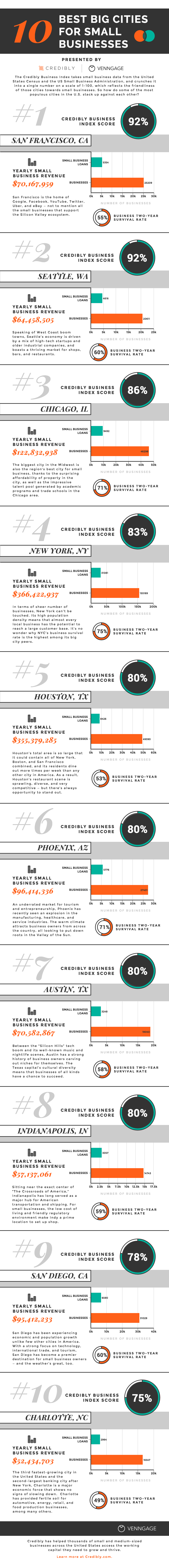 Best Cities for Small Businesses infographic