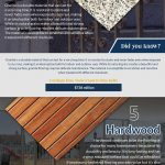 Home Flooring infographic