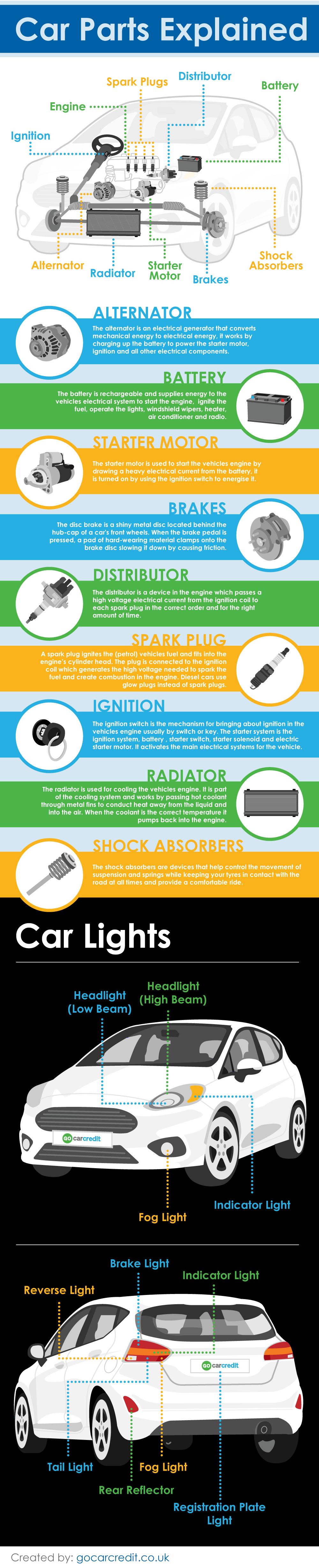Car parts infographic