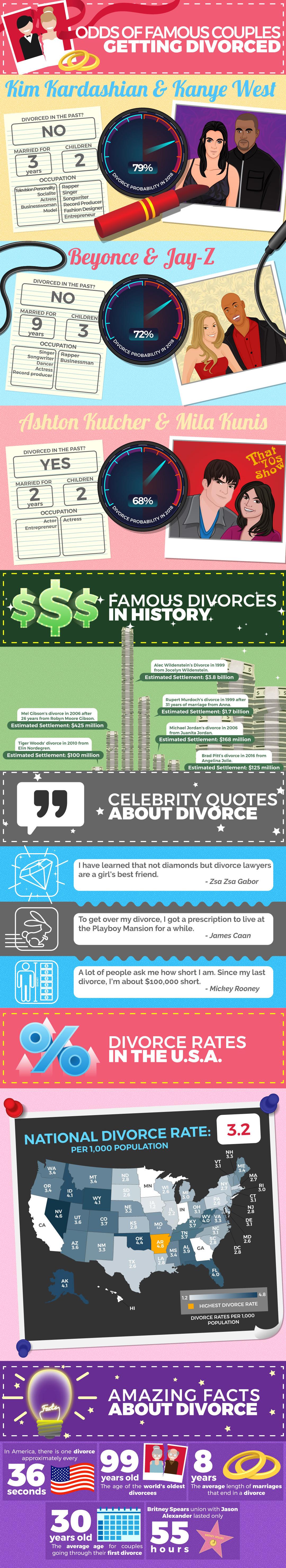 celebrity divorces infographic