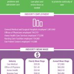 registered nurse salaries infographic