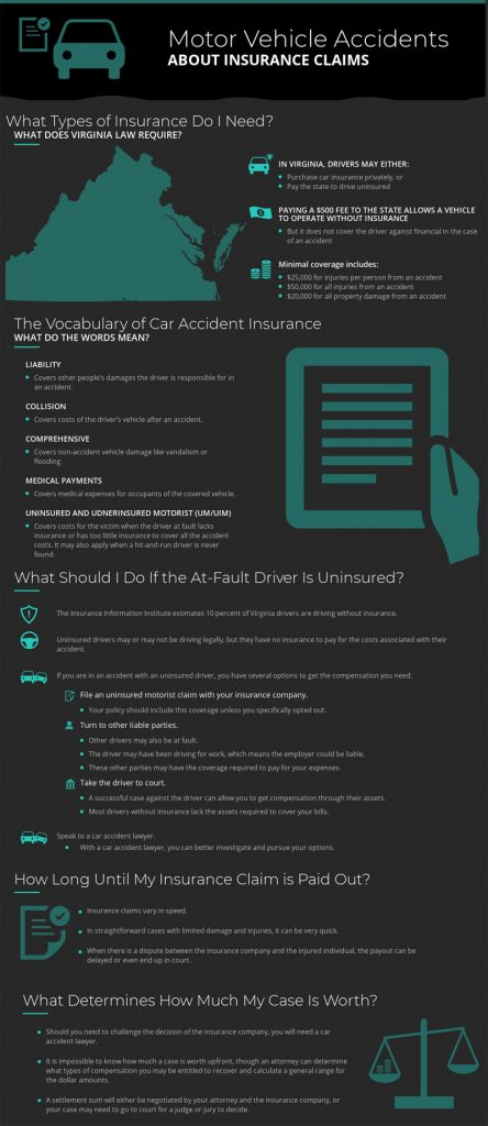 How to Process Vehicle Accident Insurance Claims