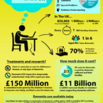 dementia care in the UK